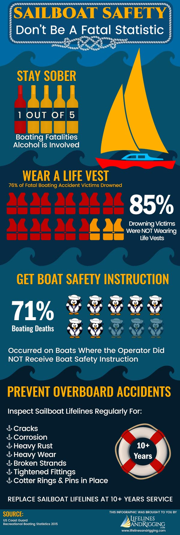 Sailboat Safety Tips Infographic Shows Statistics For Safe Boating
